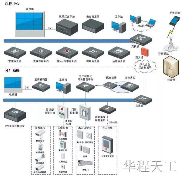 北京互联互通_安防弱电系统设计解决方案-附带拓扑图 -北京华程天工