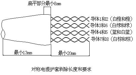 (8),同轴电缆bnc接头制作要求        a.剥线.